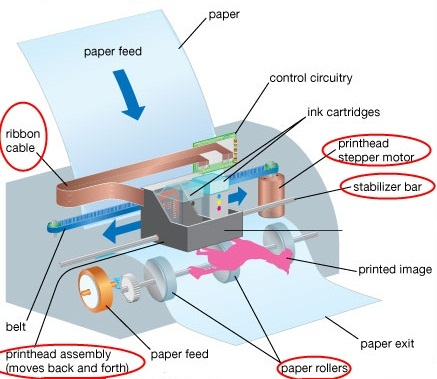 Inkjet Printing Introduction - Lessons - Tes Teach