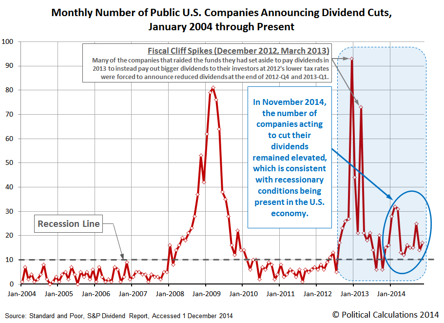 Monthly Number of Public U.S. Companies Announcing Dividend Cuts,  January 2004 through November 2014
