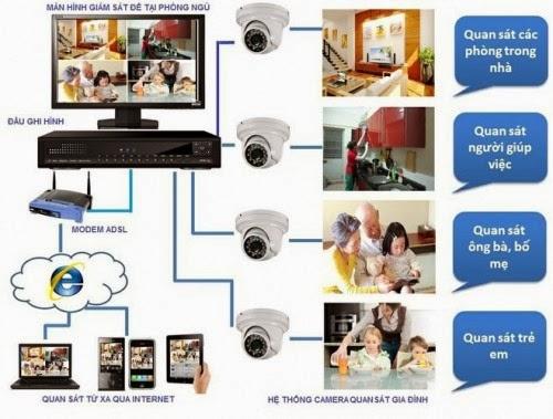 cau-hinh-xem-camera-analog-qua-internet