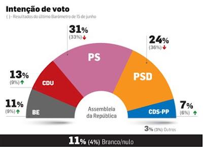 Portugal: PSD CAI A PIQUE MAS PS NÃO SOBE