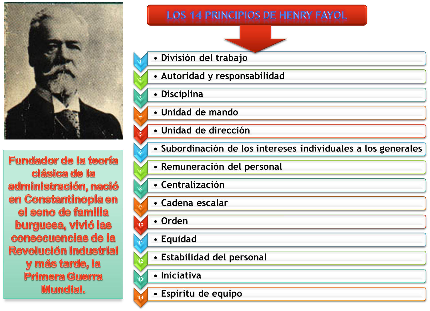 henri fayol principals What are the 14 principles of management description the 14 management  principles from henri fayol (1841-1925) are: division of work.