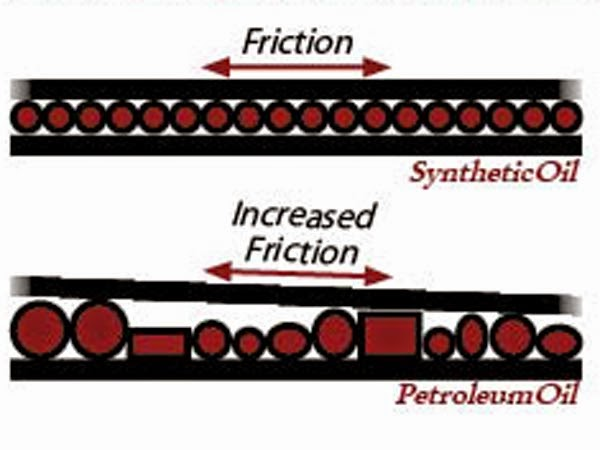 Maxxtorque lube notes petroleum oil production and oil for Difference between synthetic and conventional motor oil