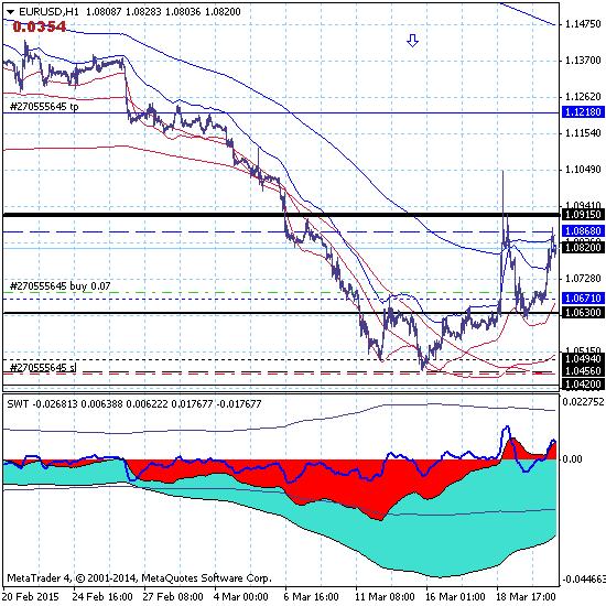 Евро тестирует верхнюю границу канала 1.0456-1.0868