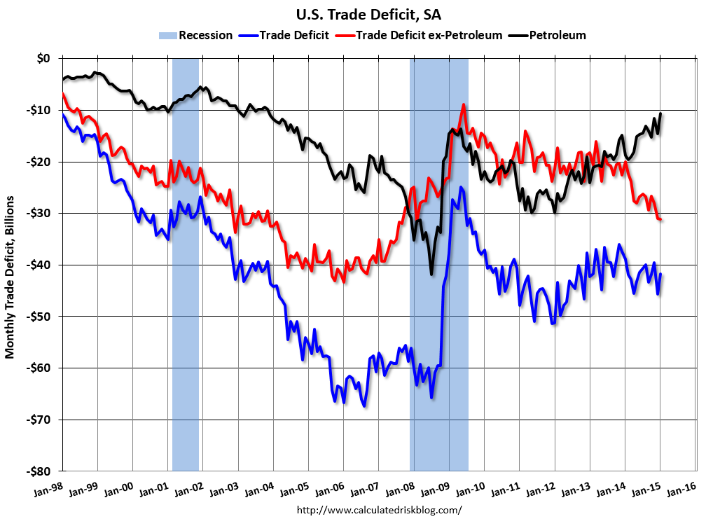 Calculated Risk: Trade Deficit decreased in January to $41.8 Billion