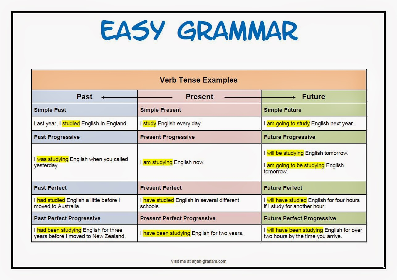 Easiest way to learn and use Tenses- English Grammar ...