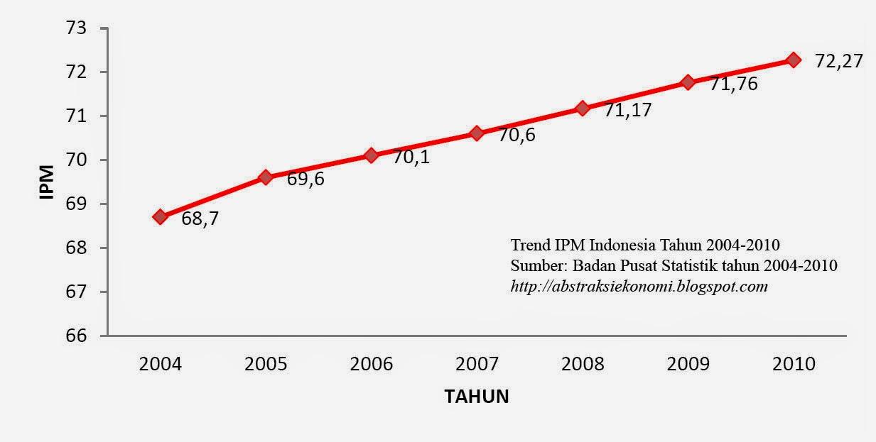 Trend IPM Indonesia Tahun 2004-2010