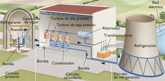de vapor en los reactores de agua a presión pwr