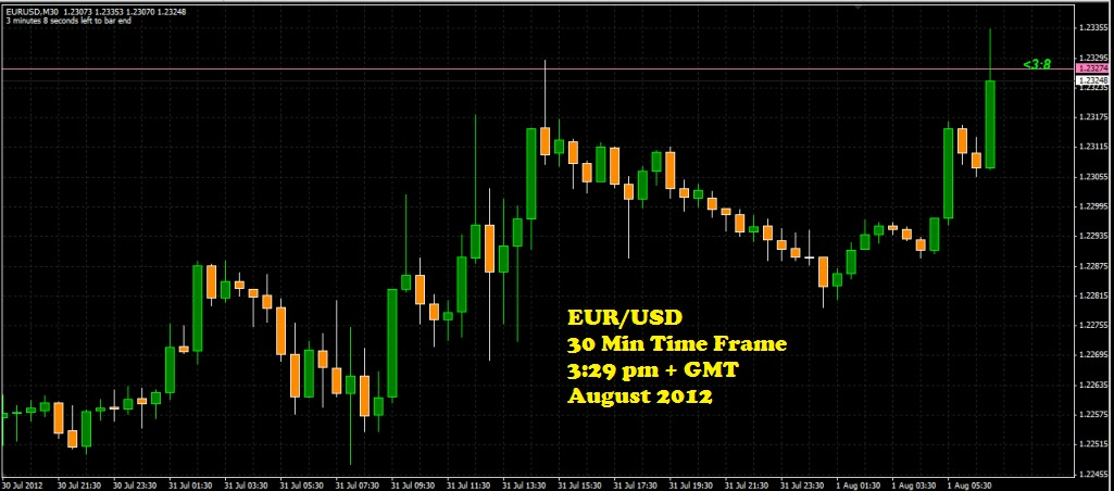 How to trade forex without using indicators