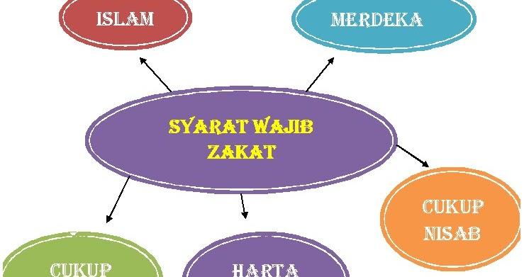 Belajar Islam Dan Ekonomi Islam Syarat Wajib Dan Syarat Sah Zakat