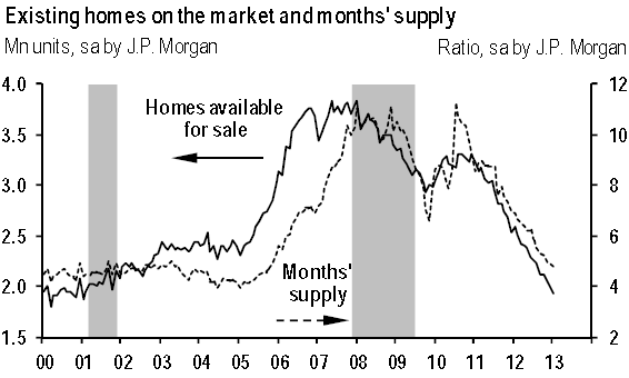 Is the US facing a housing shortage? Sober Look