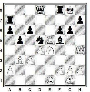 Posición de la partida de ajedrez Van der Wiel - Nikolic (Novi Sad, 1982)