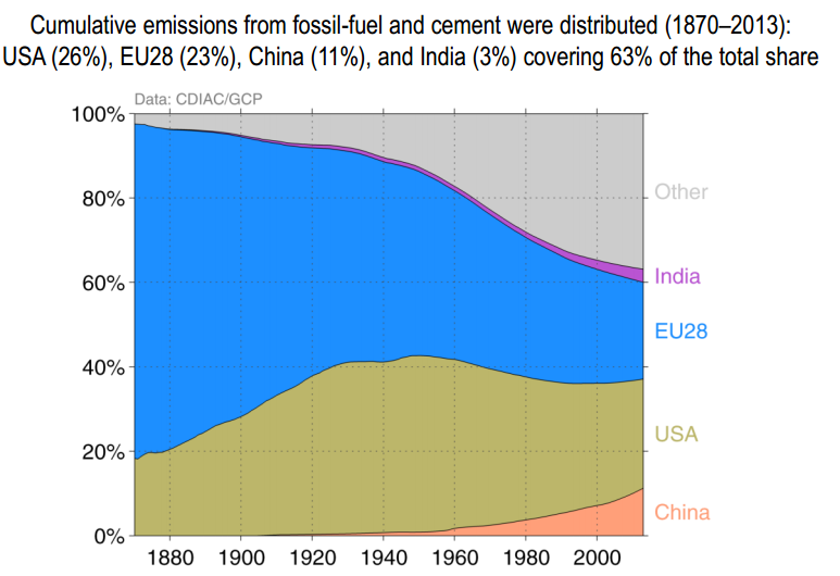 rich nations have largest emissions