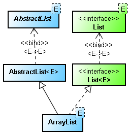 10 Example of ArrayList in Java