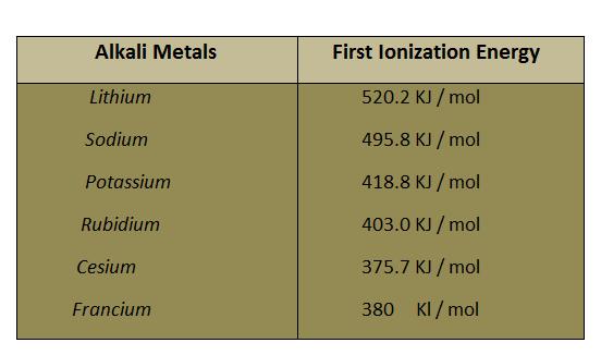 Chemistry works periodic trends of alkali metals chemistry works urtaz Image collections