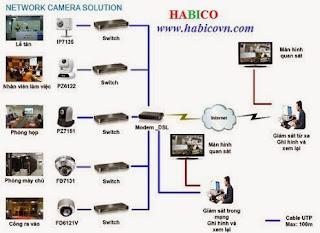 CAMERA BIEN HOA, CAMERA LONG THANH, CAMERA NHON TRACH, CAMERA HCM, CAMERA BINH DUONG,CAMERA DONG NAI,LAP DAT CAMERA DONG NAI, Công ty lắp đặt camera Long Thành,lắp camera quan sát khu công nghiệp biên hòa,CONG TY CAMERA NHON TRACH,CÔNG TY LẮP ĐẶT CAMERA Ở ĐỒNG NAI