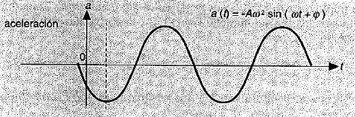 Movimiento armonico simple 6