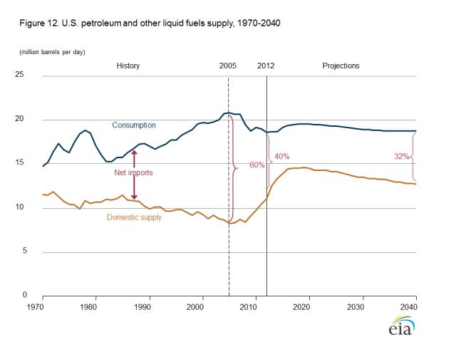 3+aeo forecast petroleum production and imports figure 12es lg Tverberg: LAssurdità dellExport di Gas Naturale USA