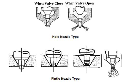 Nozzle Type