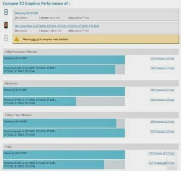 Ponsel Android Samsung muncul di GFXBench dengan prosesor 64-bit