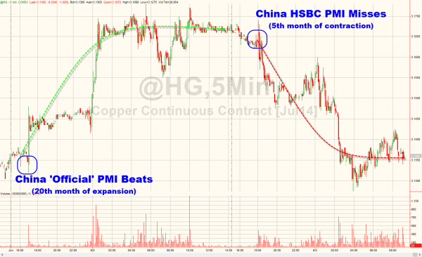 Dr.Copper Pumped-And-Dumped On China's Schizophrenic Economic Data