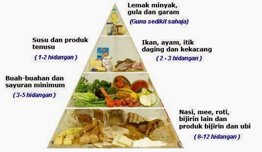 diet piramid