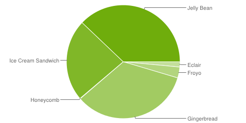 android-stats-2013