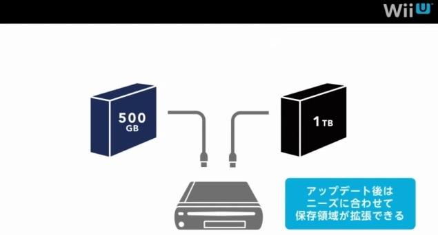 Wii U Only: Wii U USB storage, Wii backwards compatibility explained ...