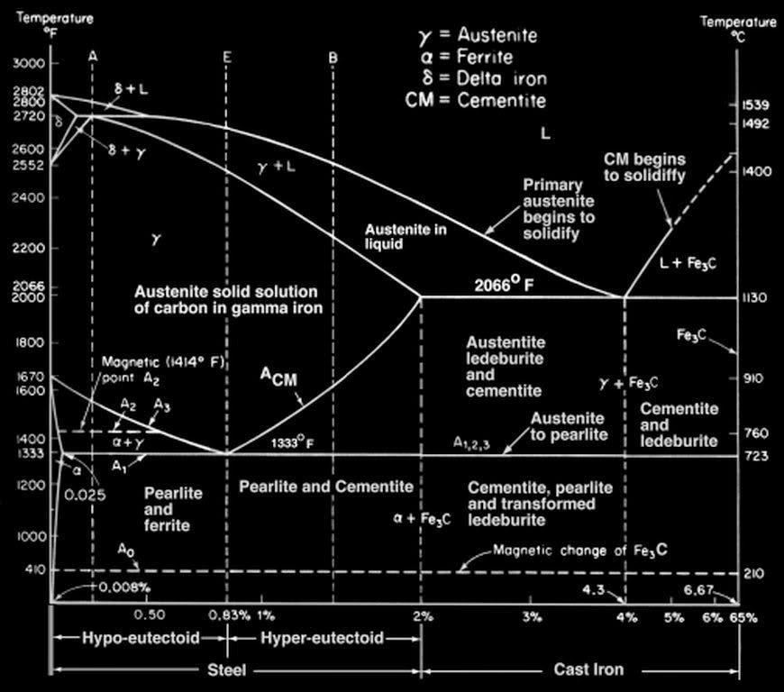 Kopi jati cara membaca diagram fasa reaksi ini merupakan reaksi fasa padat yang mempunyai peran cukup penting pada proses perlakuan panas baja karbon ccuart Gallery
