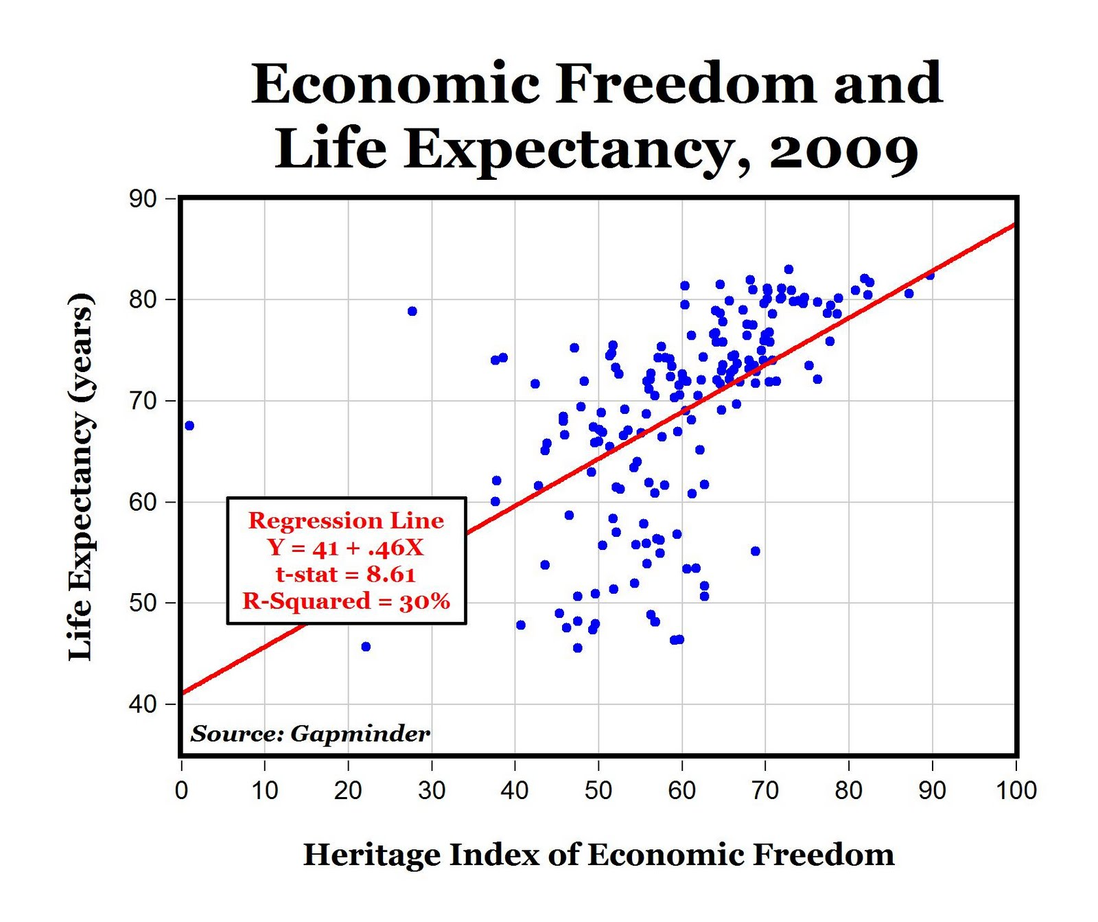 the correlation between positive outlook on life and longer life expectancy Preston (1975), the relationship between gdp and life expectancy in the   country studies find a positive effect of life expectancy, or a negative effect of   these two variables, and provide results or insights that, in our view,.