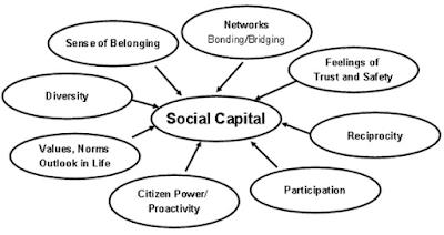 definisi kapital sosial