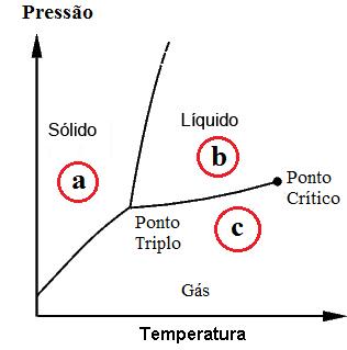Licenciando em qumica diagrama de fases um dos diagramas de fase mais comuns de serem vistos o da gua onde se estudam o comportamento fsico das fases da mesma frente a mudanas de presso e ccuart Image collections