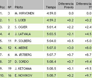 resultados ss5 finlandia wrc