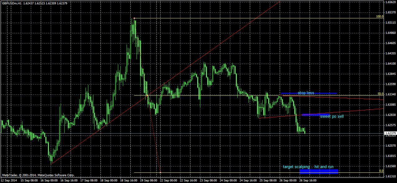 Kongsi cara trading forex