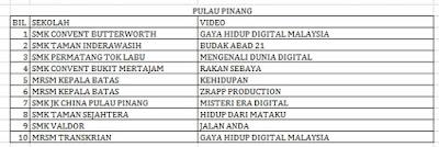 Senarai Top 10 Terbaik Peringkat Negeri Liga Remaja Kreatif 2015 Pulau Pinang