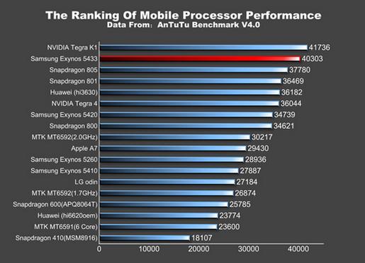 """Lộ thông số """"khủng"""" Galaxy Note 4"""