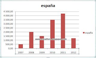 Gráficos según celda de validación.