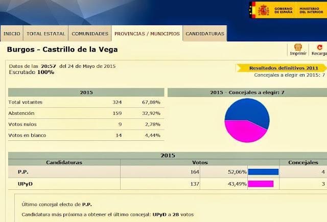 Castrillo de la vega resultados de las elecciones for Resultados elecciones ministerio interior