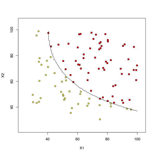 machine learning in r