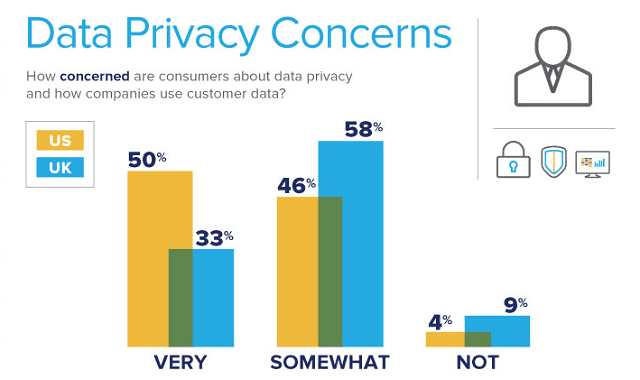 The State of Consumer Privacy and Personalization