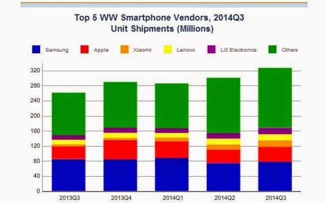 Estudo do IDC mostra evolução da Xiaomi