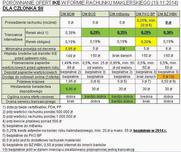 Ranking kont maklerskich IKE z wykorzystaniem zniżek SII