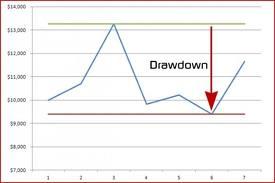 Drawdown meaning in forex