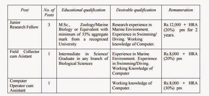 ZSI Recruitment 2015