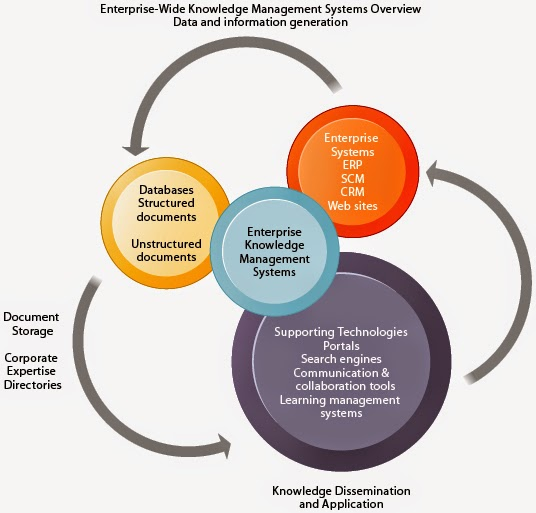 knowledge management and electric learning essay Read this essay on knowledge management & organizational learning come browse our large digital warehouse of free sample essays get the knowledge you need in order to pass your classes and more.