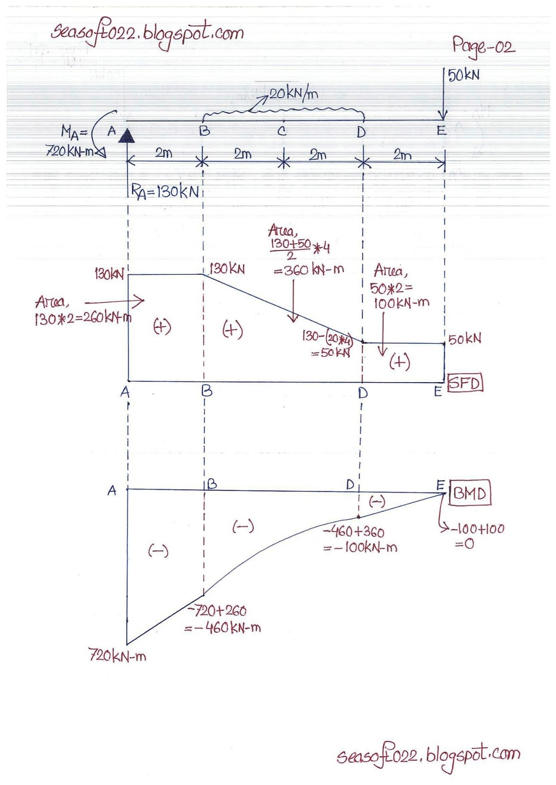 Sea Soft And Design Consultants Shear Force Bending Moment Sfd Bmd Diagram Example 04 Page 02 Of