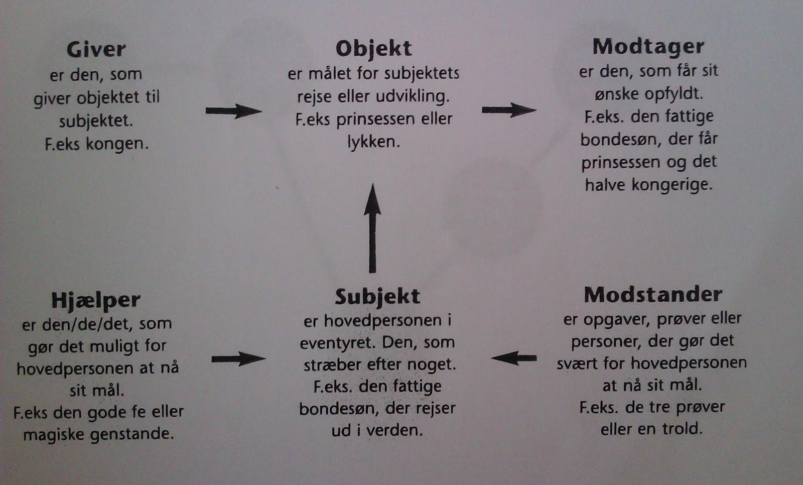 Analyse af Askepot   Dansk   Opgaver com Prezi