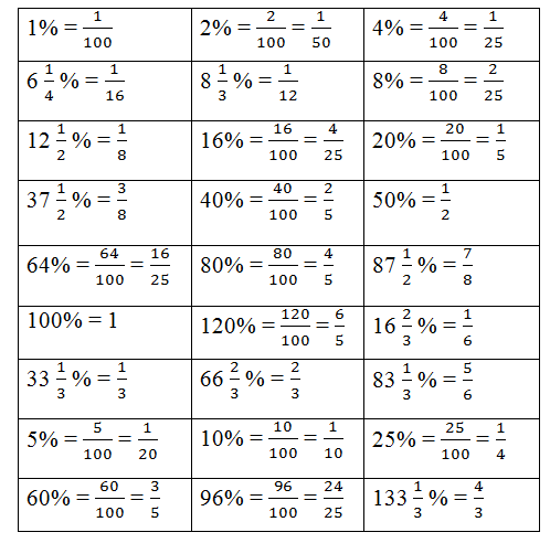 list of fraction to percentage pdf