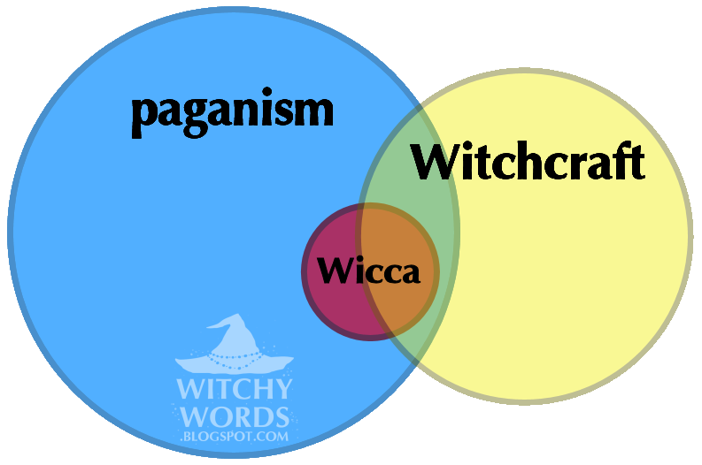 Christianity and Paganism