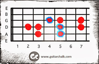 Guitar Scale Diagram