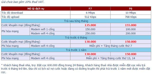 Đăng Ký Lắp Đặt Wifi FPT Thành Phố Bà Rịa 2